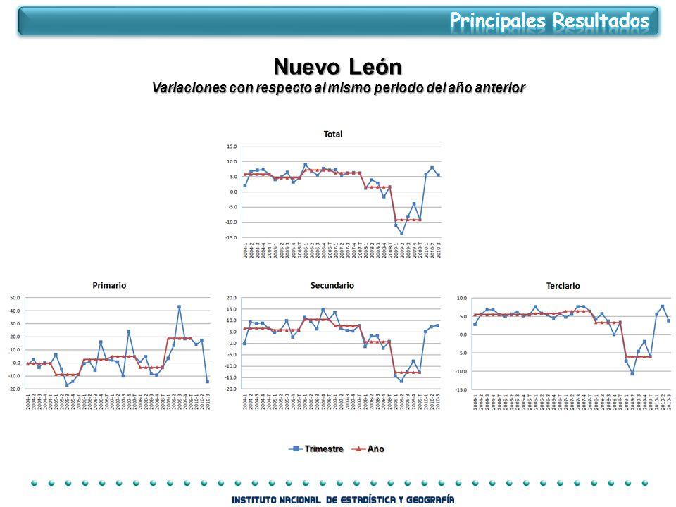 Nuevo León Variaciones con respecto al mismo periodo del año anterior