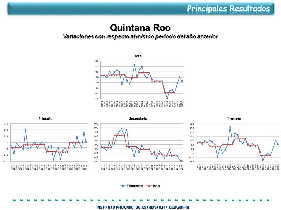 Quintana Roo Variaciones con respecto al mismo periodo del año anterior