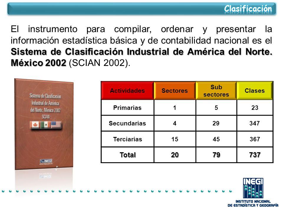 Sistema de Clasificación Industrial de América del Norte.