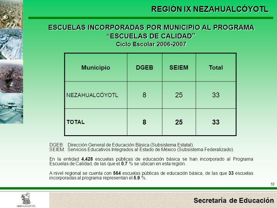 Secretaría de Educación REGIÓN IX NEZAHUALCÓYOTL 10 NEZAHUALCÓYOTL MunicipioDGEBSEIEMTotal NEZAHUALCÓYOTL 82533 TOTAL 82533 ESCUELAS INCORPORADAS POR