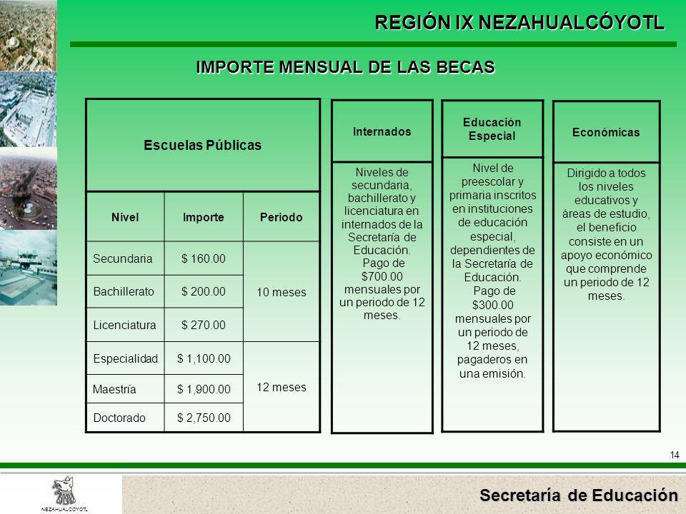 Secretaría de Educación REGIÓN IX NEZAHUALCÓYOTL 14 NEZAHUALCÓYOTL IMPORTE MENSUAL DE LAS BECAS Escuelas Públicas NivelImportePeriodo Secundaria$ 160.