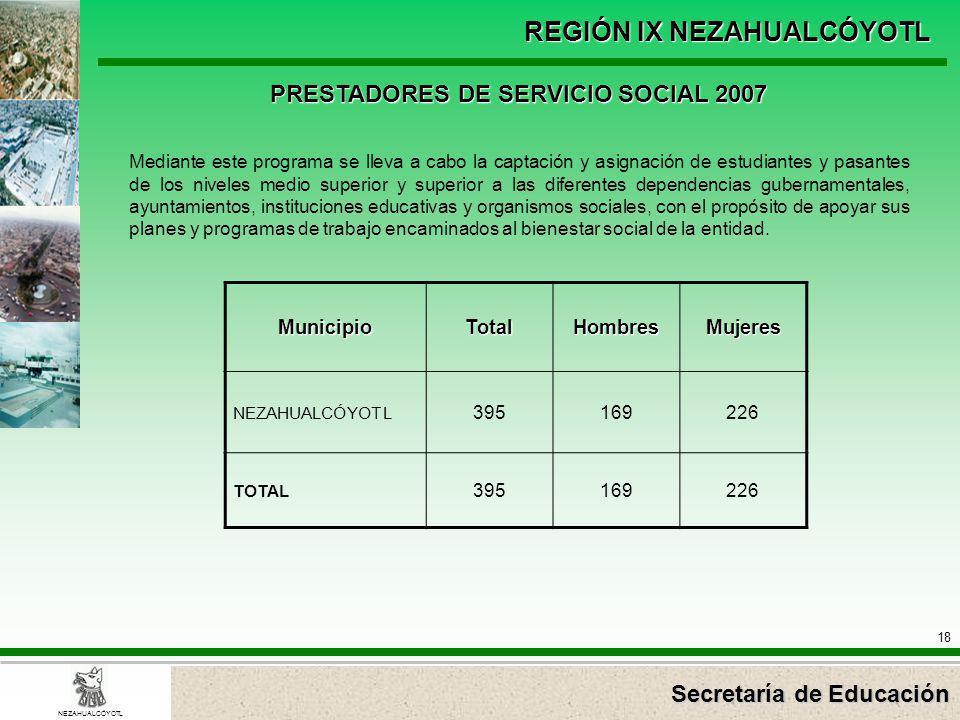 Secretaría de Educación REGIÓN IX NEZAHUALCÓYOTL 18 NEZAHUALCÓYOTL PRESTADORES DE SERVICIO SOCIAL 2007 MunicipioTotalHombresMujeres NEZAHUALCÓYOTL 395