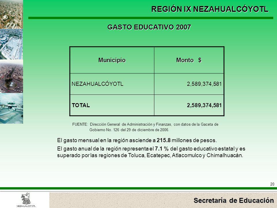 Secretaría de Educación REGIÓN IX NEZAHUALCÓYOTL 20 NEZAHUALCÓYOTL Municipio Monto $ NEZAHUALCÓYOTL2,589,374,581 TOTAL2,589,374,581 GASTO EDUCATIVO 20