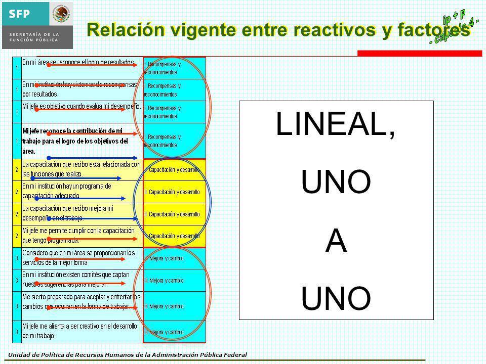 Unidad de Política de Recursos Humanos de la Administración Pública Federal Relación vigente entre reactivos y factores LINEAL, UNO A UNO