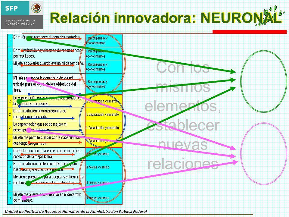 Unidad de Política de Recursos Humanos de la Administración Pública Federal Relación innovadora: NEURONAL Con los mismos elementos, establecer nuevas relaciones