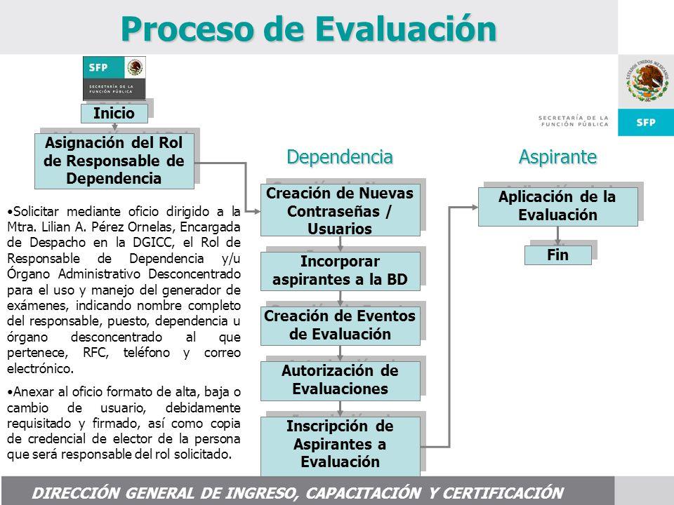 Inicio Proceso de Evaluación Asignación del Rol de Responsable de Dependencia Creación de Nuevas Contraseñas / Usuarios Creación de Eventos de Evaluación Autorización de Evaluaciones Inscripción de Aspirantes a Evaluación Aplicación de la Evaluación Fin DIRECCIÓN GENERAL DE INGRESO, CAPACITACIÓN Y CERTIFICACIÓN DependenciaAspirante Solicitar mediante oficio dirigido a la Mtra.