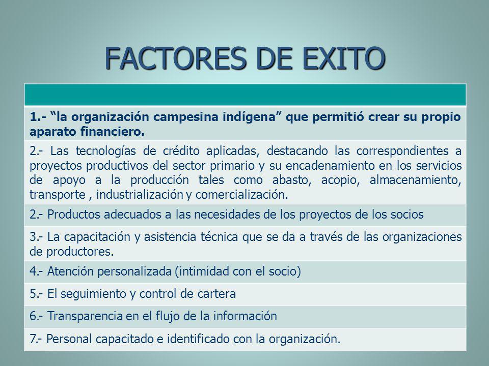 FACTORES DE EXITO 1.- la organización campesina indígena que permitió crear su propio aparato financiero. 2.- Las tecnologías de crédito aplicadas, de
