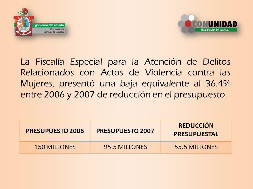 La Fiscalía Especial para la Atención de Delitos Relacionados con Actos de Violencia contra las Mujeres, presentó una baja equivalente al 36.4% entre 2006 y 2007 de reducción en el presupuesto PRESUPUESTO 2006PRESUPUESTO 2007 REDUCCIÓN PRESUPUESTAL 150 MILLONES95.5 MILLONES55.5 MILLONES