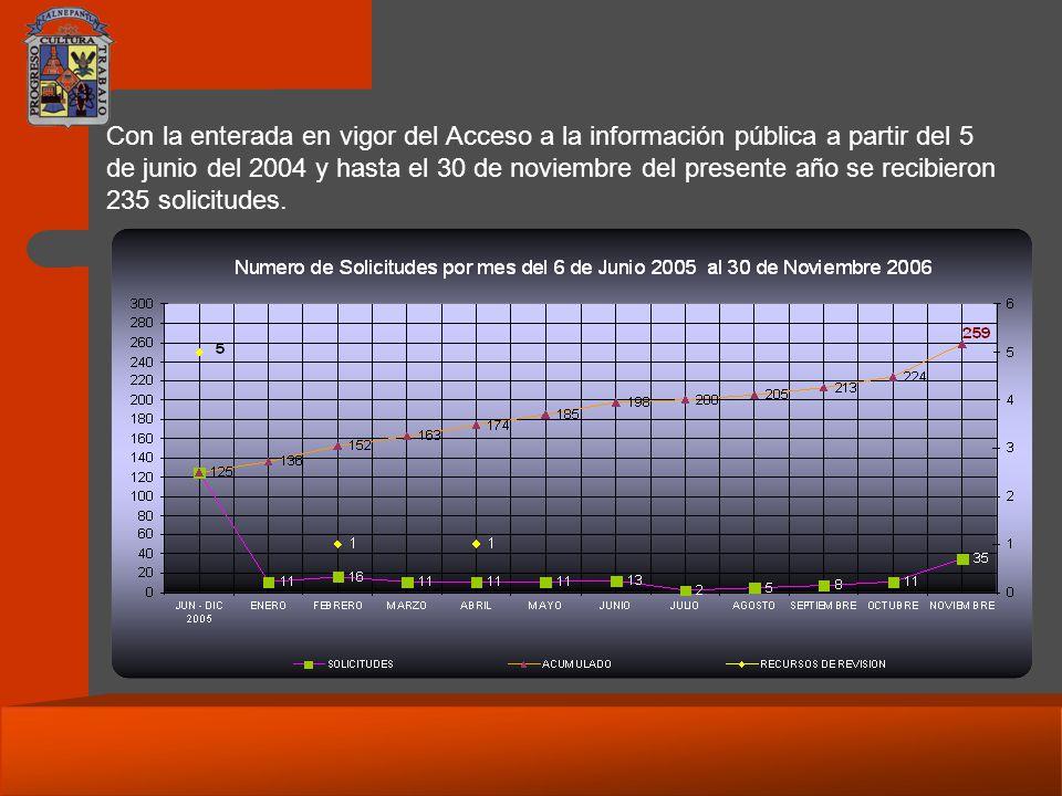 Con la enterada en vigor del Acceso a la información pública a partir del 5 de junio del 2004 y hasta el 30 de noviembre del presente año se recibieron 235 solicitudes.