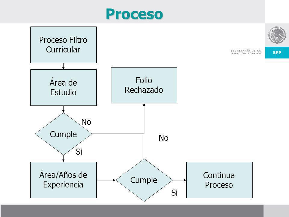 Proceso Filtro Curricular Área de Estudio Cumple Área/Años de Experiencia Cumple Folio Rechazado Continua Proceso No Si Proceso