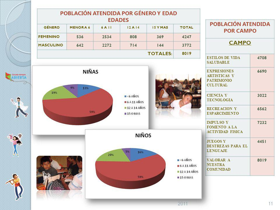 POBLACIÓN ATENDIDA POR GÉNERO Y EDAD EDADES GÉNEROMENOR A 66 A 1112 A 1415 Y MASTOTAL FEMENINO 53625348083694247 MASCULINO 64222727141443772 TOTALES : 8019 POBLACIÓN ATENDIDA POR CAMPO CAMPO ESTILOS DE VIDA SALUDABLE 4708 EXPRESIONES ARTISTICAS Y PATRIMONIO CULTURAL 6690 CIENCIA Y TECNOLOGIA 3022 RECREACION Y ESPARCIMIENTO 6562 IMPULSO Y FOMENTO A LA ACTIVIDAD FISICA 7232 JUEGOS Y DESTREZAS PARA EL LENGUAJE 4451 VALORAR A NUESTRA COMUNIDAD 8019 112011
