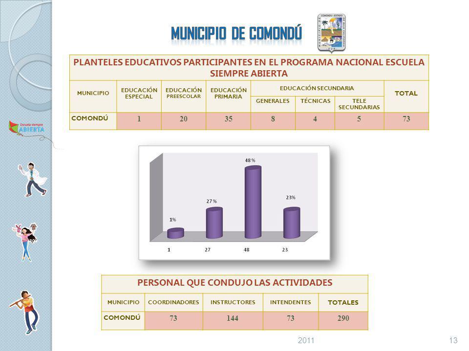 PLANTELES EDUCATIVOS PARTICIPANTES EN EL PROGRAMA NACIONAL ESCUELA SIEMPRE ABIERTA MUNICIPIO EDUCACIÓN ESPECIAL EDUCACIÓN PREESCOLAR EDUCACIÓN PRIMARIA EDUCACIÓN SECUNDARIA TOTAL GENERALESTÉCNICASTELE SECUNDARIAS COMONDÚ 1203584573 PERSONAL QUE CONDUJO LAS ACTIVIDADES MUNICIPIOCOORDINADORESINSTRUCTORESINTENDENTES TOTALES COMONDÚ 7314473290 132011