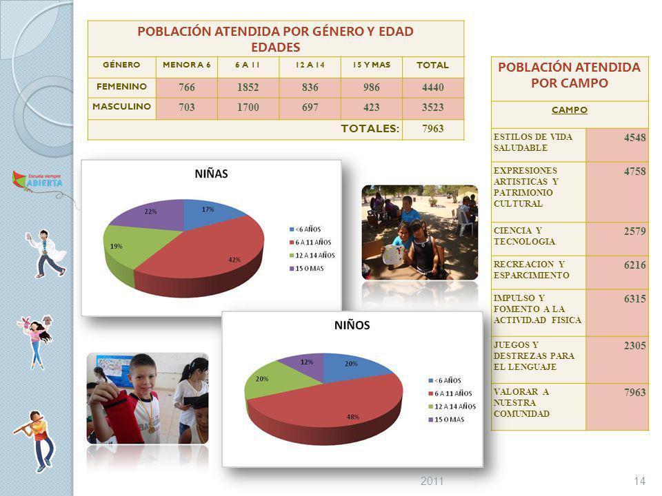 POBLACIÓN ATENDIDA POR GÉNERO Y EDAD EDADES GÉNEROMENOR A 66 A 1112 A 1415 Y MAS TOTAL FEMENINO 76618528369864440 MASCULINO 70317006974233523 TOTALES: 7963 POBLACIÓN ATENDIDA POR CAMPO CAMPO ESTILOS DE VIDA SALUDABLE 4548 EXPRESIONES ARTISTICAS Y PATRIMONIO CULTURAL 4758 CIENCIA Y TECNOLOGIA 2579 RECREACION Y ESPARCIMIENTO 6216 IMPULSO Y FOMENTO A LA ACTIVID.AD FISICA 6315 JUEGOS Y DESTREZAS PARA EL LENGUAJE 2305 VALORAR A NUESTRA COMUNIDAD 7963 142011