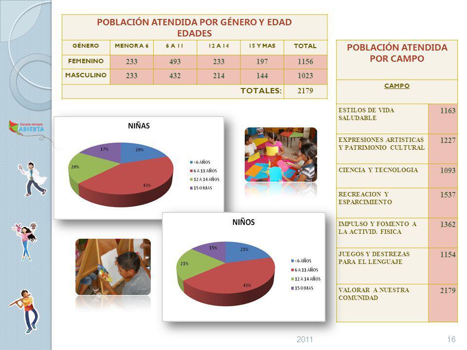 POBLACIÓN ATENDIDA POR GÉNERO Y EDAD EDADES GÉNEROMENOR A 66 A 1112 A 1415 Y MAS TOTAL FEMENINO 2334932331971156 MASCULINO 2334322141441023 TOTALES: 2179 POBLACIÓN ATENDIDA POR CAMPO CAMPO ESTILOS DE VIDA SALUDABLE 1163 EXPRESIONES ARTISTICAS Y PATRIMONIO CULTURAL 1227 CIENCIA Y TECNOLOGIA 1093 RECREACION Y ESPARCIMIENTO 1537 IMPULSO Y FOMENTO A LA ACTIVID.