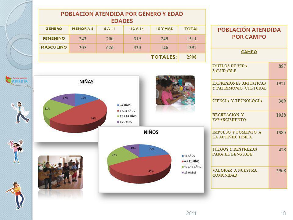 POBLACIÓN ATENDIDA POR GÉNERO Y EDAD EDADES GÉNEROMENOR A 66 A 1112 A 1415 Y MAS TOTAL FEMENINO 2437003192491511 MASCULINO 3056263201461397 TOTALES: 2908 POBLACIÓN ATENDIDA POR CAMPO CAMPO ESTILOS DE VIDA SALUDABLE 887 EXPRESIONES ARTISTICAS Y PATRIMONIO CULTURAL 1971 CIENCIA Y TECNOLOGIA 369 RECREACION Y ESPARCIMIENTO 1928 IMPULSO Y FOMENTO A LA ACTIVID.