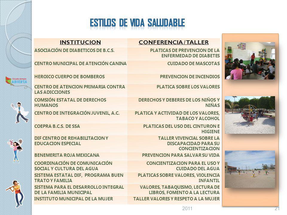 INSTITUCIONCONFERENCIA / TALLER ASOCIACIÓN DE DIABETICOS DE B.C.S.PLATICAS DE PREVENCION DE LA ENFERMEDAD DE DIABETES CENTRO MUNICIPAL DE ATENCIÓN CANINACUIDADO DE MASCOTAS HEROICO CUERPO DE BOMBEROSPREVENCION DE INCENDIOS CENTRO DE ATENCION PRIMARIA CONTRA LAS ADICCIONES PLATICA SOBRE LOS VALORES COMSIÓN ESTATAL DE DERECHOS HUMANOS DERECHOS Y DEBERES DE LOS NIÑOS Y NIÑAS CENTRO DE INTEGRACIÓN JUVENIL, A.C.PLATICA Y ACTIVIDAD DE LOS VALORES, TABACO Y ALCOHOL COEPRA B.C.S.