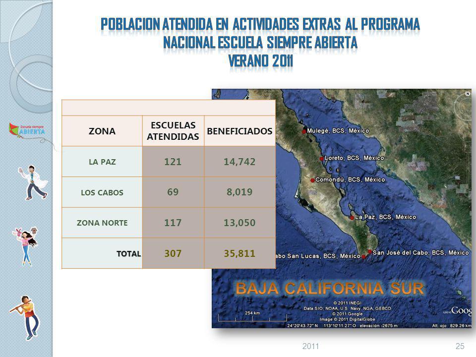 ZONA ESCUELAS ATENDIDAS BENEFICIADOS LA PAZ 12114,742 LOS CABOS 698,019 ZONA NORTE 11713,050 TOTAL 30735,811 252011