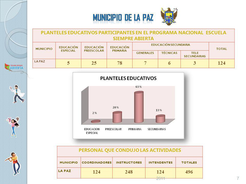 PLANTELES EDUCATIVOS PARTICIPANTES EN EL PROGRAMA NACIONAL ESCUELA SIEMPRE ABIERTA MUNICIPIO EDUCACIÓN ESPECIAL EDUCACIÓN PREESCOLAR EDUCACIÓN PRIMARIA EDUCACIÓN SECUNDARIA TOTAL GENERALESTÉCNICASTELE SECUNDARIAS LA PAZ 52578763124 PERSONAL QUE CONDUJO LAS ACTIVIDADES MUNICIPIOCOORDINADORESINSTRUCTORESINTENDENTESTOTALES LA PAZ 124248124496 72011