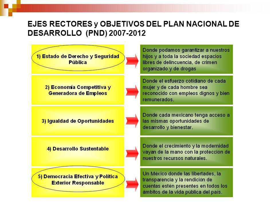 EJES RECTORES y OBJETIVOS DEL PLAN NACIONAL DE DESARROLLO (PND) 2007-2012