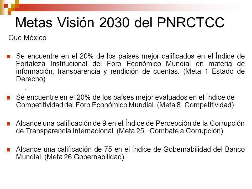Metas Visión 2030 del PNRCTCC....
