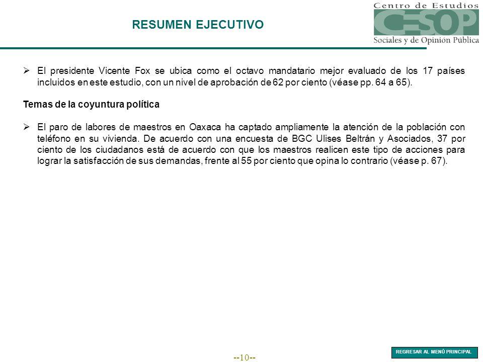 --10-- El presidente Vicente Fox se ubica como el octavo mandatario mejor evaluado de los 17 países incluidos en este estudio, con un nivel de aprobac