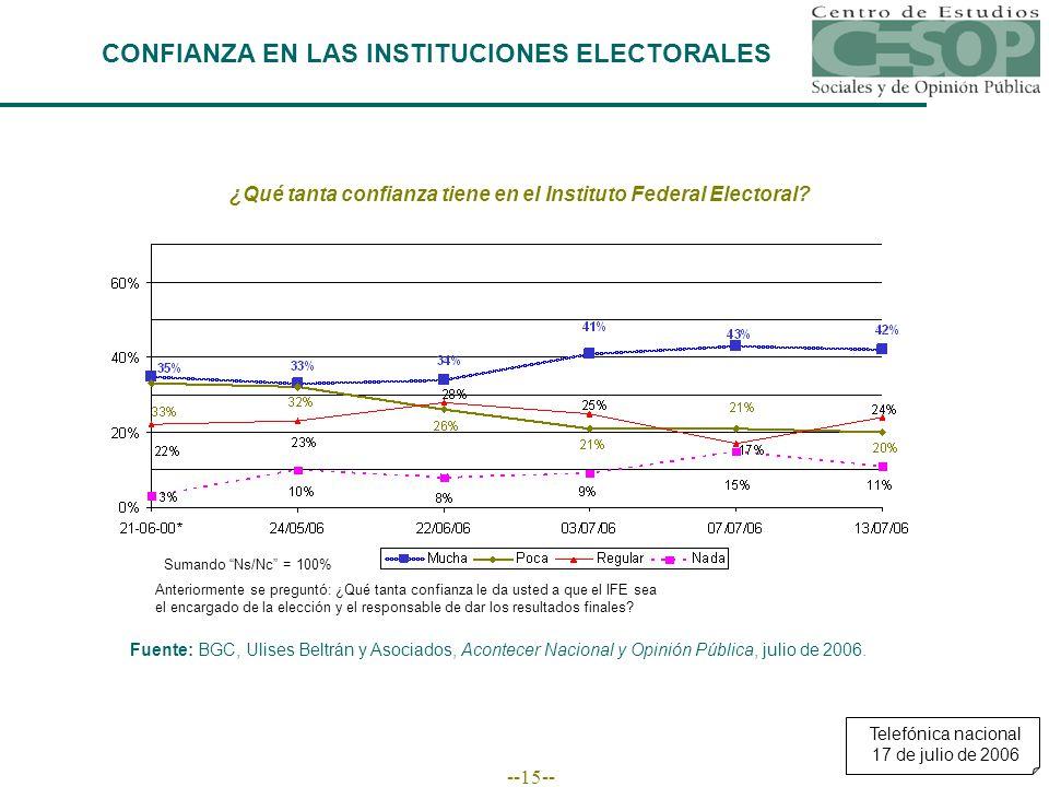 --15-- CONFIANZA EN LAS INSTITUCIONES ELECTORALES ¿Qué tanta confianza tiene en el Instituto Federal Electoral? Fuente: BGC, Ulises Beltrán y Asociado