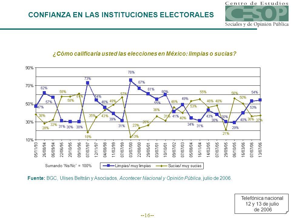 --16-- CONFIANZA EN LAS INSTITUCIONES ELECTORALES ¿Cómo calificaría usted las elecciones en México: limpias o sucias? Fuente: BGC, Ulises Beltrán y As