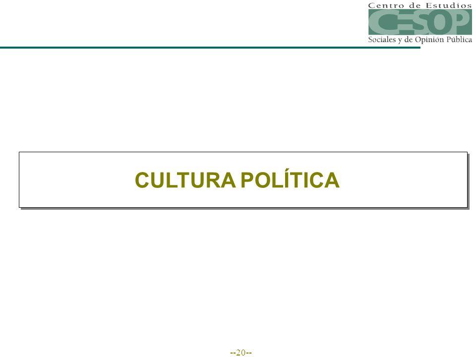 --20-- CULTURA POLÍTICA