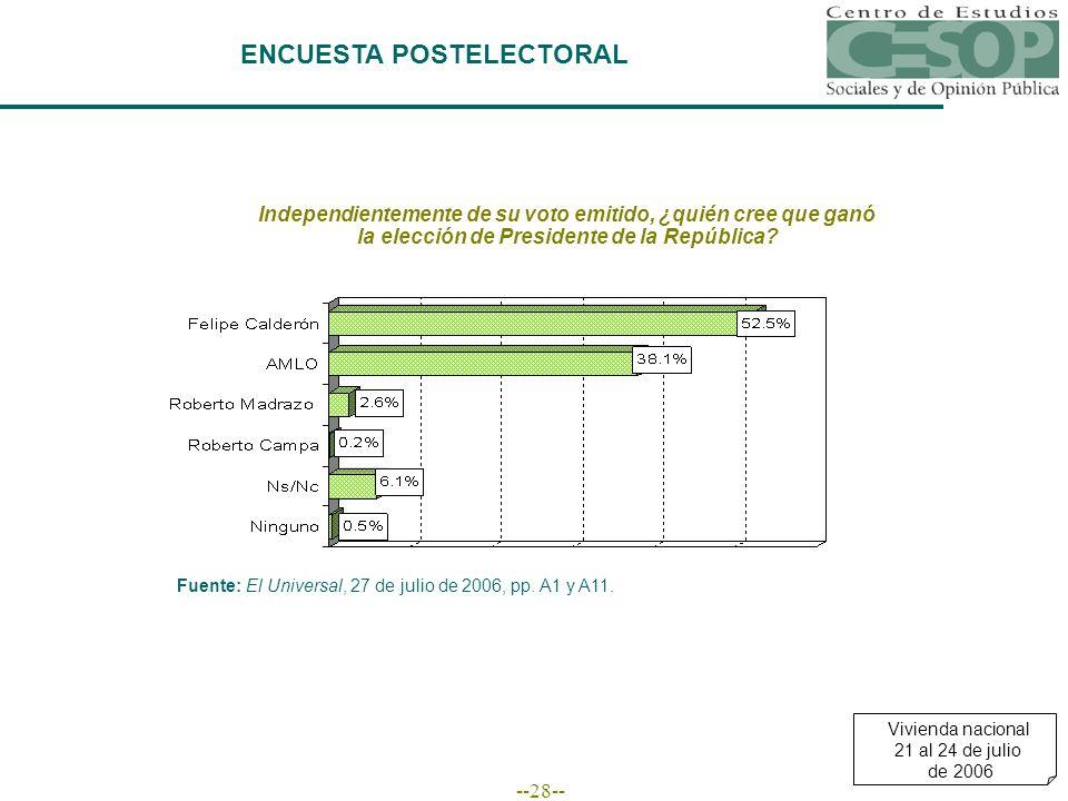 --28-- ENCUESTA POSTELECTORAL Independientemente de su voto emitido, ¿quién cree que ganó la elección de Presidente de la República? Fuente: El Univer