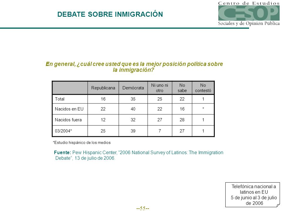 --55-- DEBATE SOBRE INMIGRACIÓN Fuente: Pew Hispanic Center, 2006 National Survey of Latinos: The Immigration Debate, 13 de julio de 2006.