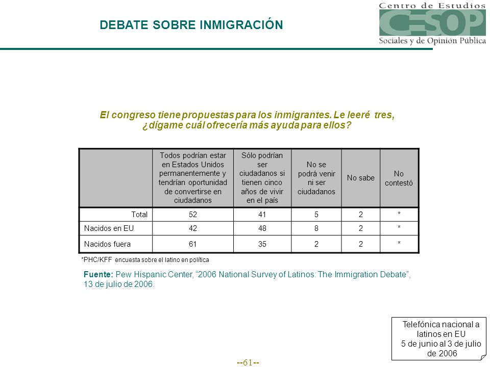 --61-- DEBATE SOBRE INMIGRACIÓN Fuente: Pew Hispanic Center, 2006 National Survey of Latinos: The Immigration Debate, 13 de julio de 2006.
