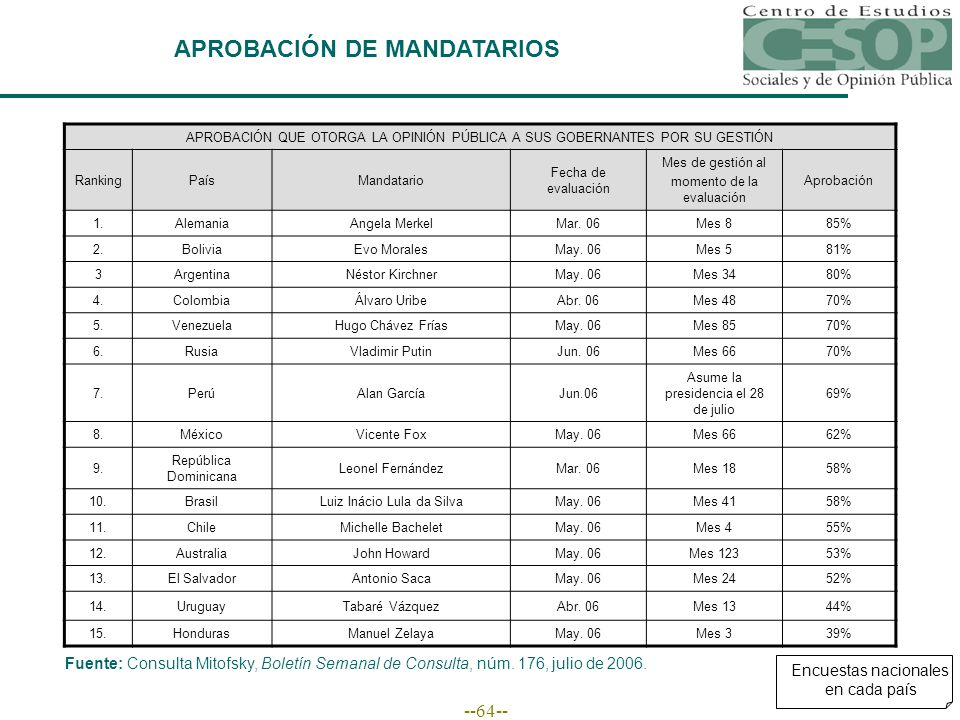 --64-- APROBACIÓN DE MANDATARIOS APROBACIÓN QUE OTORGA LA OPINIÓN PÚBLICA A SUS GOBERNANTES POR SU GESTIÓN RankingPaísMandatario Fecha de evaluación M