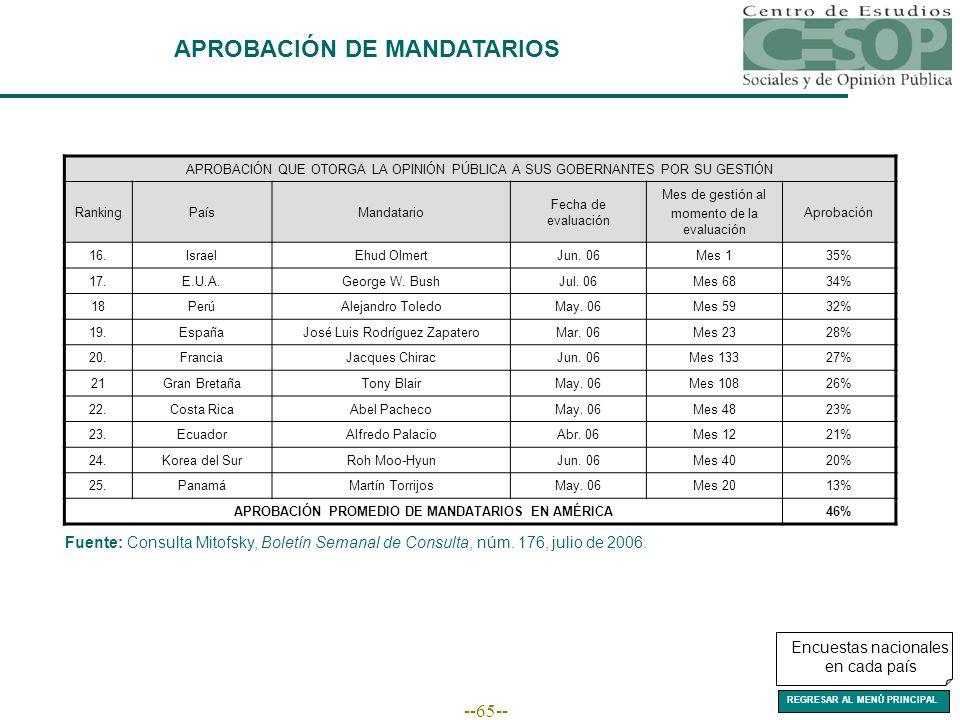 --65-- APROBACIÓN DE MANDATARIOS Encuestas nacionales en cada país APROBACIÓN QUE OTORGA LA OPINIÓN PÚBLICA A SUS GOBERNANTES POR SU GESTIÓN RankingPa