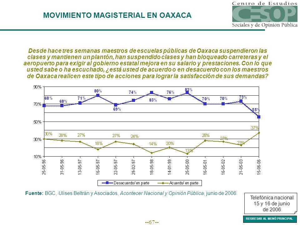--67-- Fuente: BGC, Ulises Beltrán y Asociados, Acontecer Nacional y Opinión Pública, junio de 2006.