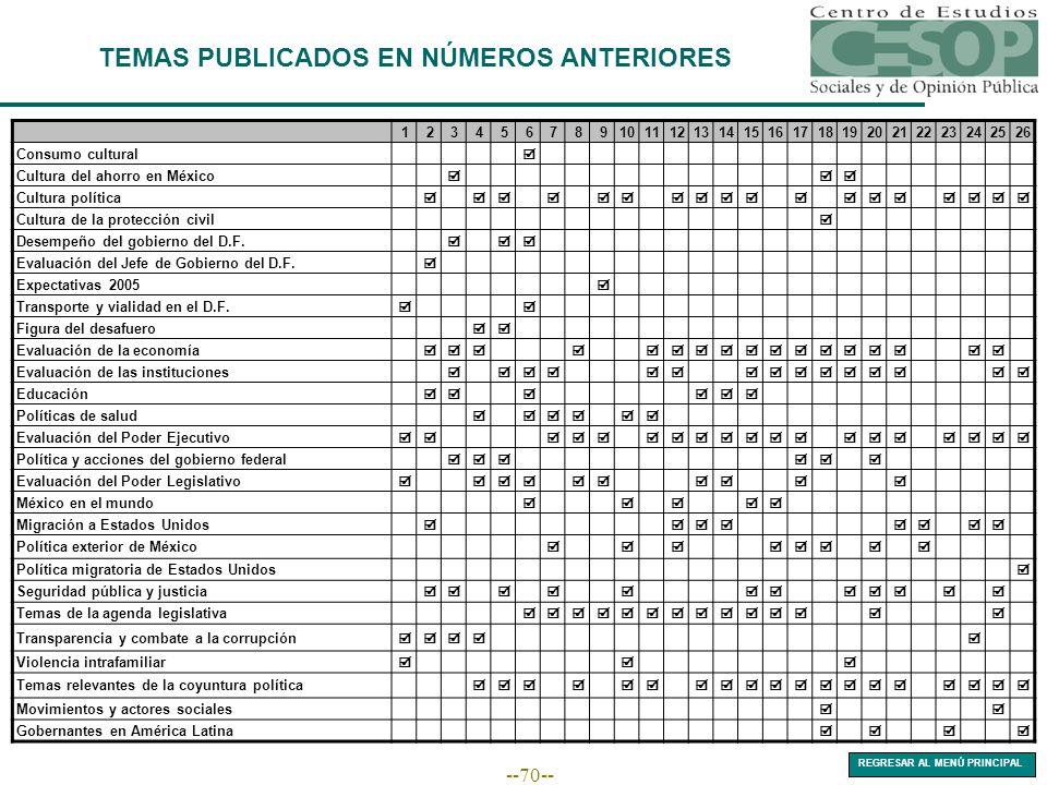 --70-- TEMAS PUBLICADOS EN NÚMEROS ANTERIORES 1234567891011121314151617181920212223242526 Consumo cultural Cultura del ahorro en México Cultura políti