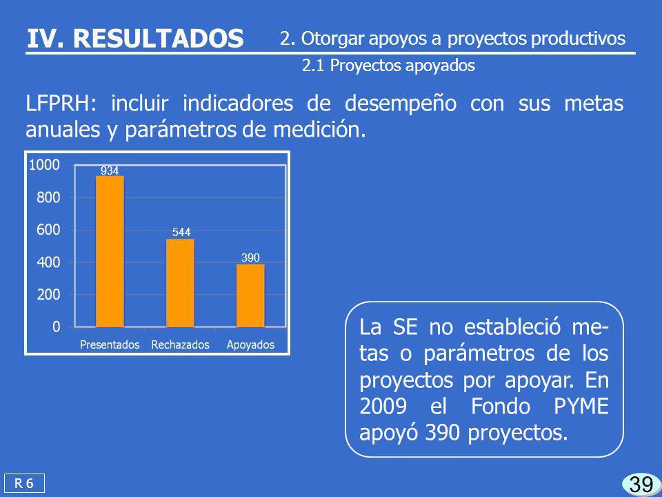 De los 4.9 millones de microempresas del país la SE atendió en 2009 sólo a 347, el 0.01% del total. 38 R 5 IV. RESULTADOS PND: Plan Nacional de Desarr