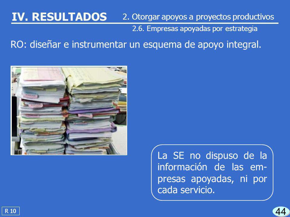 43 2.5. Empresas apoyadas por categoría R 9 IV. RESULTADOS La SE reportó como atendidas a 10,782 em- presas; no dispuso del soporte documental para ac