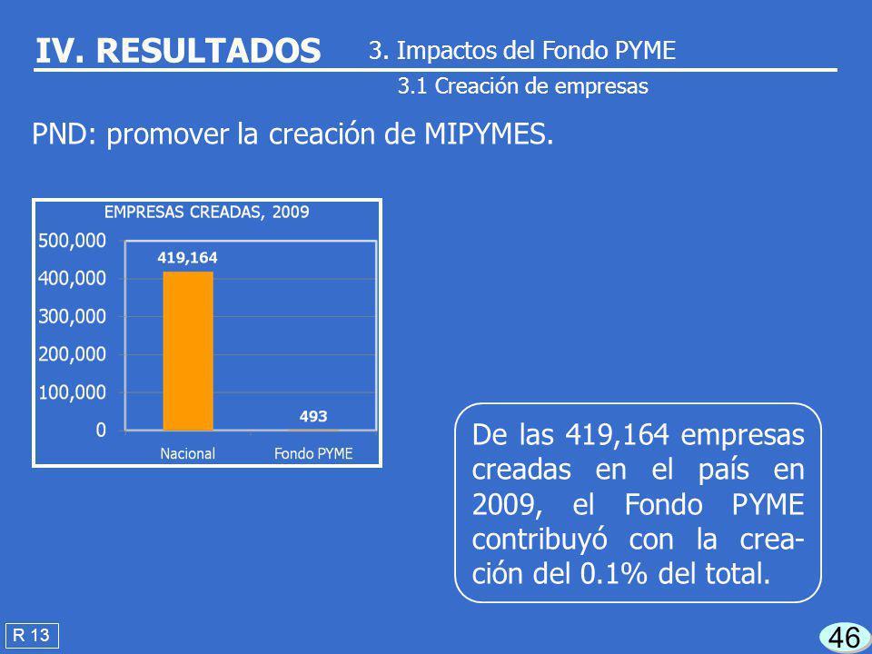 La SE reportó en 2009 la creación de 493 empre- sas, no dispuso del so- porte documental corres- pondiente. 45 3.1 Creación de empresas R 13 IV. RESUL