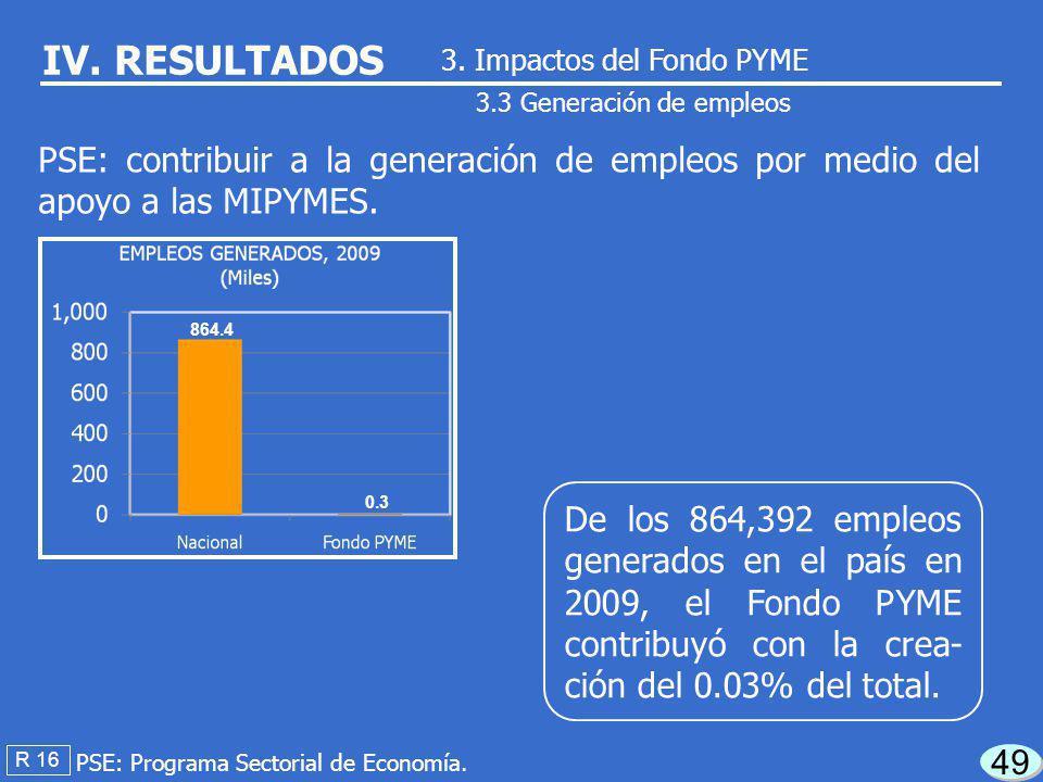 La SE reportó en 2009 la generación de 281 em- pleos, no dispuso del soporte documental co- rrespondiente. 48 R 16 IV. RESULTADOS 3.3 Generación de em