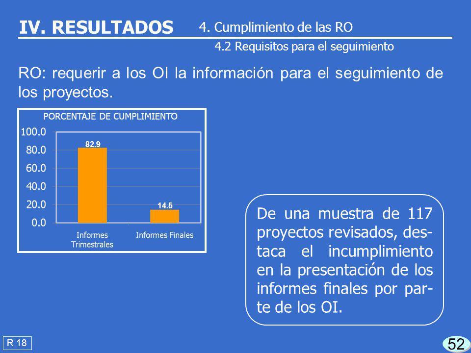 51 R 18 IV. RESULTADOS 4. Cumplimiento de las RO 4.1 Requisitos para la ejecución De una muestra de 117 proyectos revisados, des- taca la falta de com