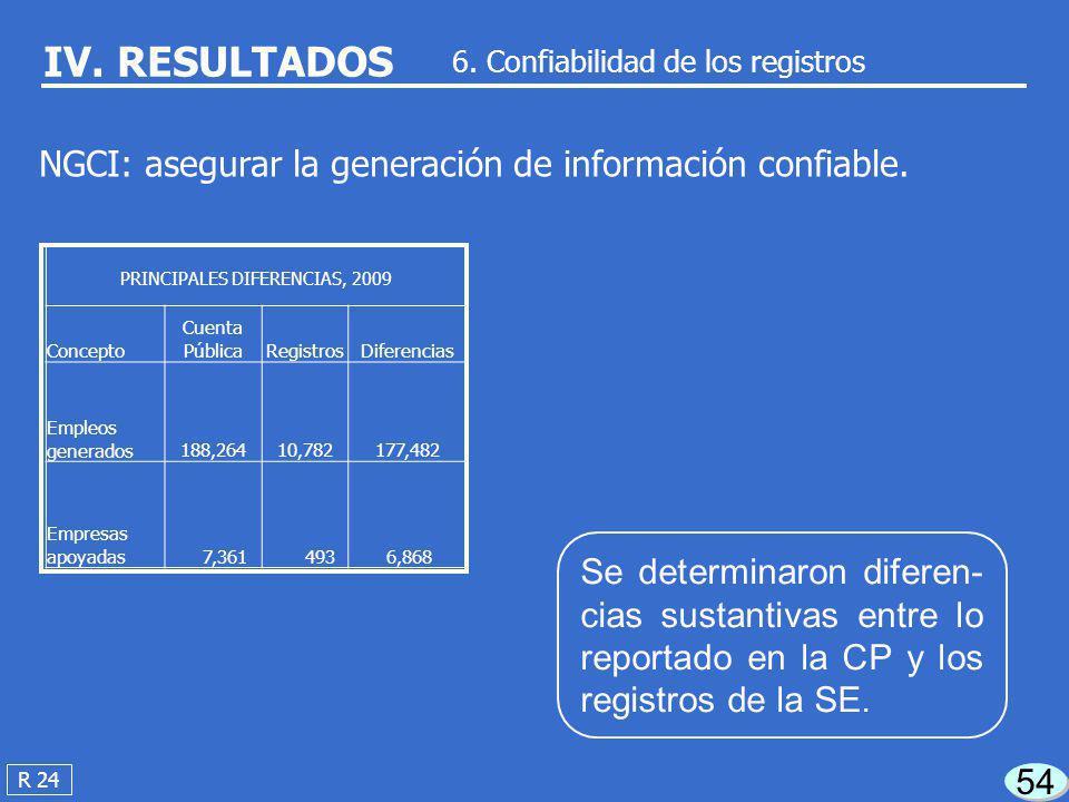 53 R 21 IV. RESULTADOS 5. Supervisión de los proyectos RO: supervisar y verificar la ejecución de los proyectos del Fondo PYME. La SE no dispuso de un
