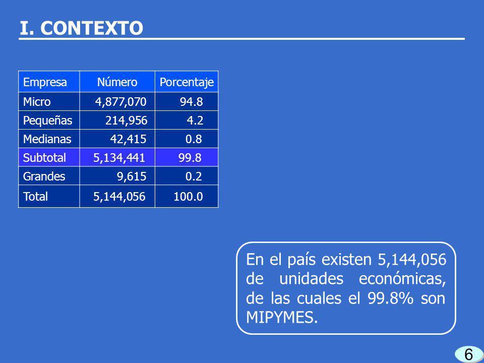 6 6 En el país existen 5,144,056 de unidades económicas, de las cuales el 99.8% son MIPYMES.