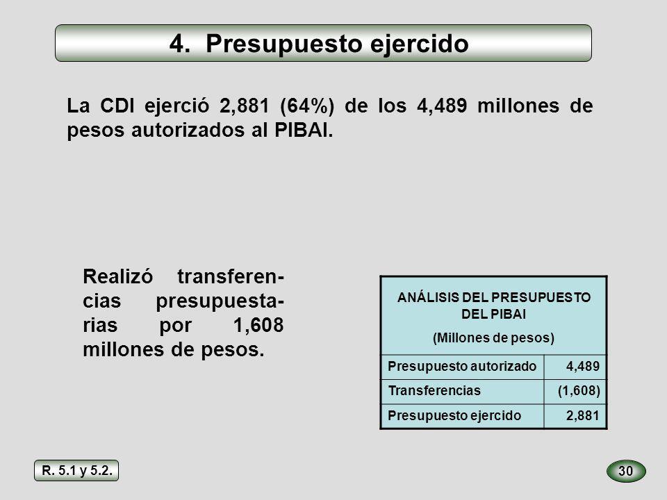 4. Presupuesto ejercido 30 La CDI ejerció 2,881 (64%) de los 4,489 millones de pesos autorizados al PIBAI. ANÁLISIS DEL PRESUPUESTO DEL PIBAI (Millone