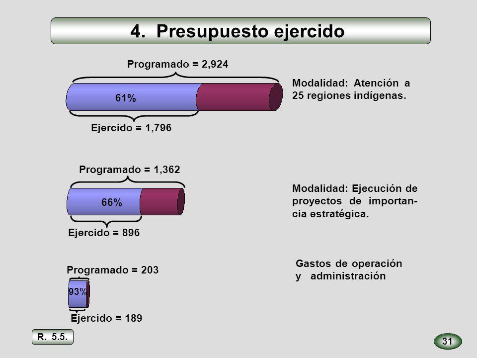 Programado = 2,924 Ejercido = 1,796 61% 4. Presupuesto ejercido 31 Modalidad: Atención a 25 regiones indígenas. Modalidad: Ejecución de proyectos de i