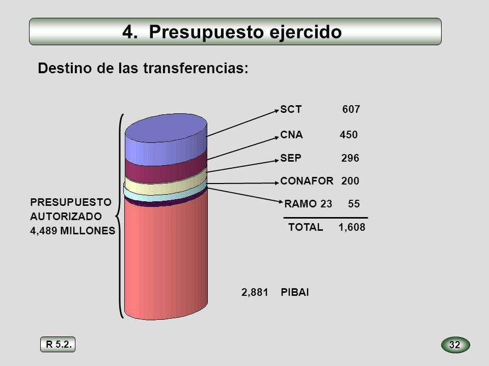 32 Destino de las transferencias: SCT 607 CNA 450 SEP 296 CONAFOR 200 RAMO 23 55 TOTAL 1,608 PRESUPUESTO AUTORIZADO 4,489 MILLONES 2,881 PIBAI 4. Pres