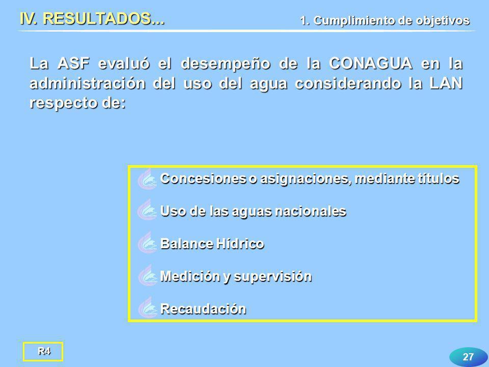 27 La ASF evaluó el desempeño de la CONAGUA en la administración del uso del agua considerando la LAN respecto de: IV. RESULTADOS... Concesiones o asi