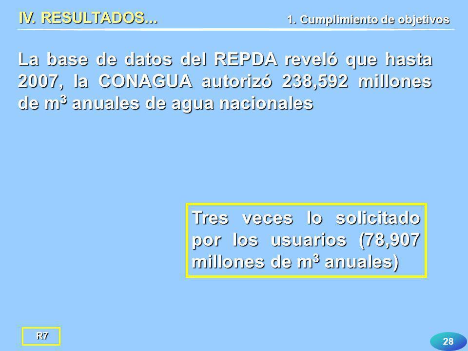 28 Tres veces lo solicitado por los usuarios (78,907 millones de m 3 anuales) IV. RESULTADOS... 1. Cumplimiento de objetivos La base de datos del REPD