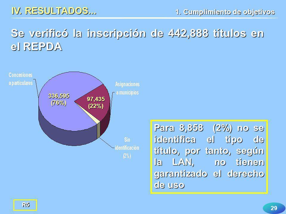 29 Se verificó la inscripción de 442,888 títulos en el REPDA IV. RESULTADOS... Para 8,858 (2%) no se identifica el tipo de título, por tanto, según la