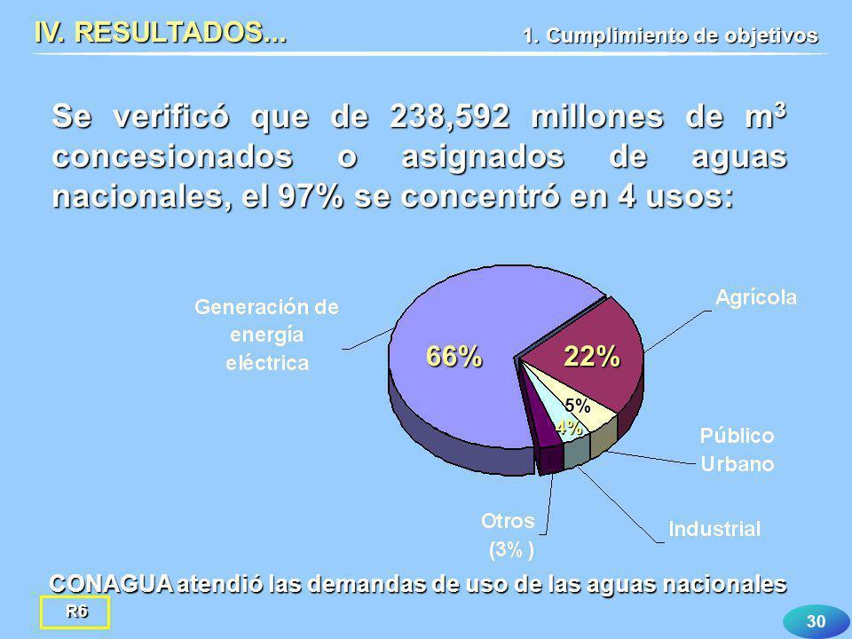 30 Se verificó que de 238,592 millones de m 3 concesionados o asignados de aguas nacionales, el 97% se concentró en 4 usos: IV. RESULTADOS... 66%22% 4