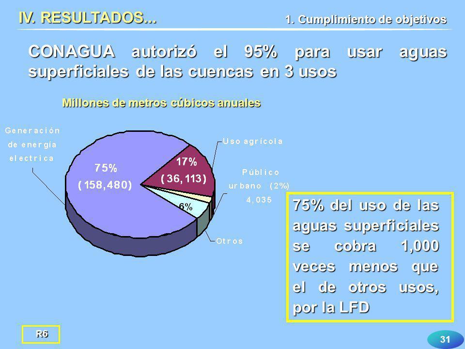 31 CONAGUA autorizó el 95% para usar aguas superficiales de las cuencas en 3 usos IV. RESULTADOS... Millones de metros cúbicos anuales 1. Cumplimiento